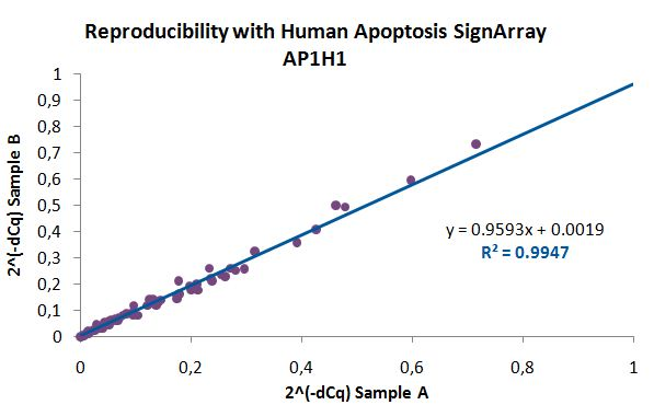 AnyGenes monitors the reproducibility of their SignArrays with strict quality controls (example with 2 Human Apoptosis SignArrays performed from the same sample).