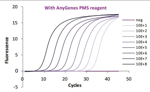 Each of our qPCR Validated Primer Set is guaranteed by strict experimental quality controls (efficiency between 90% and 110%).